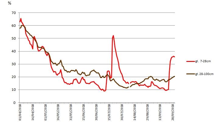 Rys. 12. Przebieg wilgotności gleby [%] od 1 kwietnia 2018r. na różnych głębokościach na podstawie obrazów satelitarnych - wartości średnie dla powiatu świebodzińskiego