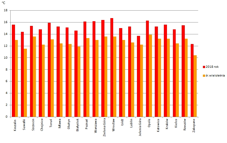 Rys. 2. Średnie miesięczne temperatury powietrza we wrześniu 2018r. na tle wartości średnich z wielolecia 1981-2010 na wybranych stacjach synoptycznych