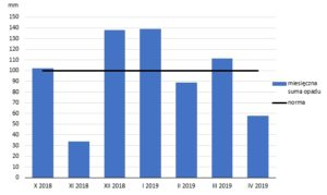 Warunki wilgotnościowe w Polsce w okresie zimowo-wiosennym  i ich wpływ na rozwój suszy w kwietniu 2019 r.