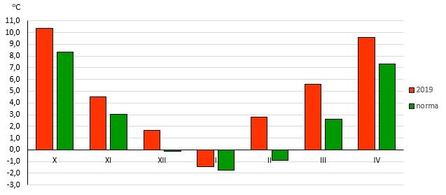 Rys. 3. Średnie miesięczne temperatury powietrza w Polsce w okresie X.2018r. - IV.2019r. na tle wartości średnich z wielolecia 1971-2000 (norma)