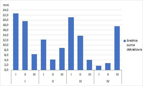 Rys. 5. Sumy dekadowe opadów atmosferycznych w Polsce w okresie I – IV.2019