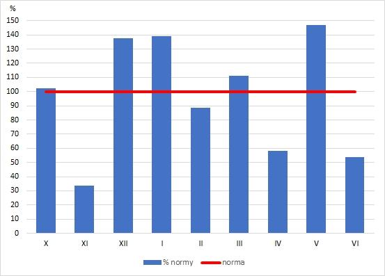 Rys. 4. Odchylenie miesięcznych sum opadów atmosferycznych w Polsce w okresie od października 2018r. do czerwca 2019r. od wartości średnich z wielolecia 1971-2000 (norma)