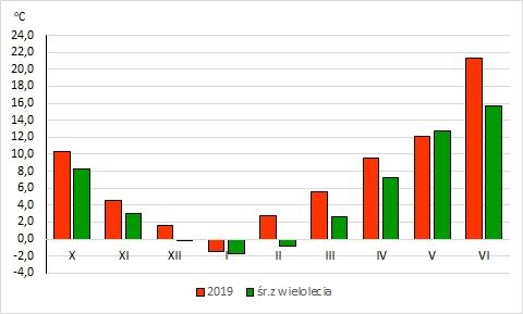 Rys. 5. Średnie miesięczne temperatury powietrza w Polsce w okresie X.2018r. - VI.2019r. na tle wartości średnich z wielolecia 1971-2000 (norma)