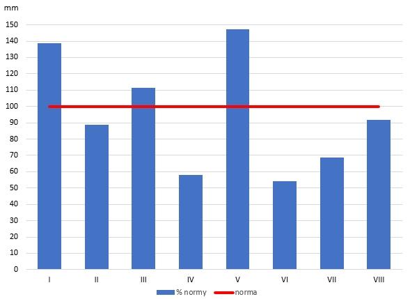 Rys. 2. Odchylenie miesięcznych sum opadów atmosferycznych w Polsce w okresie od stycznia do sierpnia 2019 r. od wartości średnich z wielolecia 1971-2000 (norma)