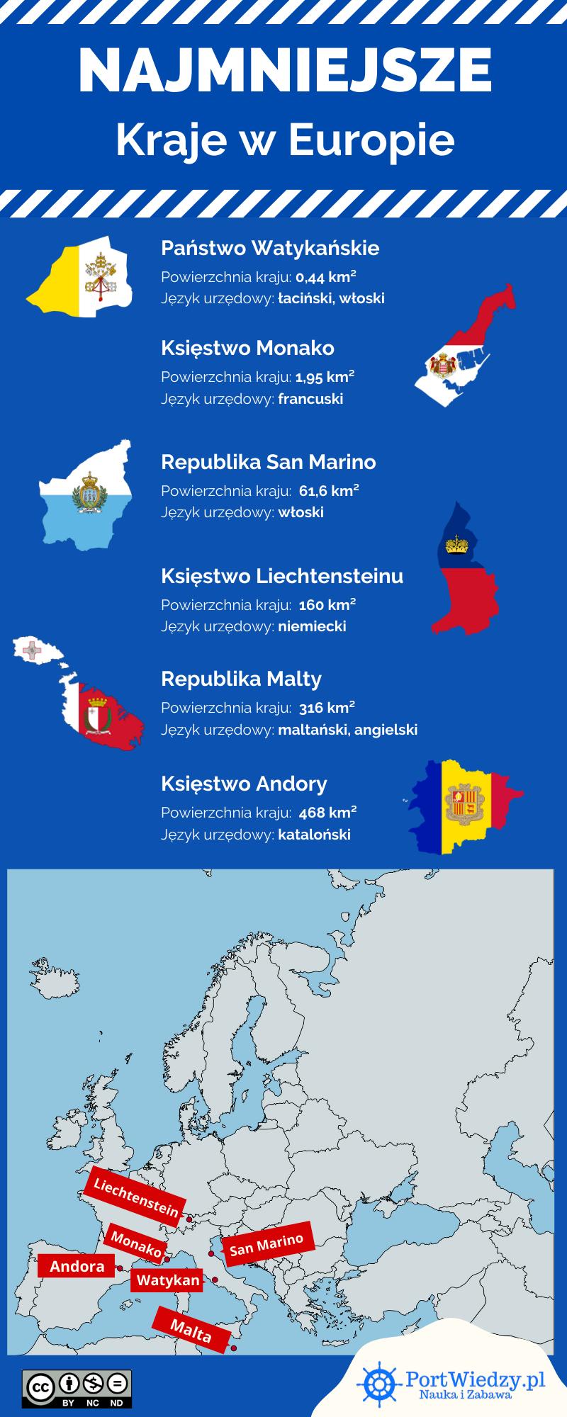 najmniejsze kraje europy