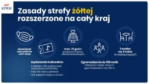 Nowe zasady bezpieczeństwa – od 10 października