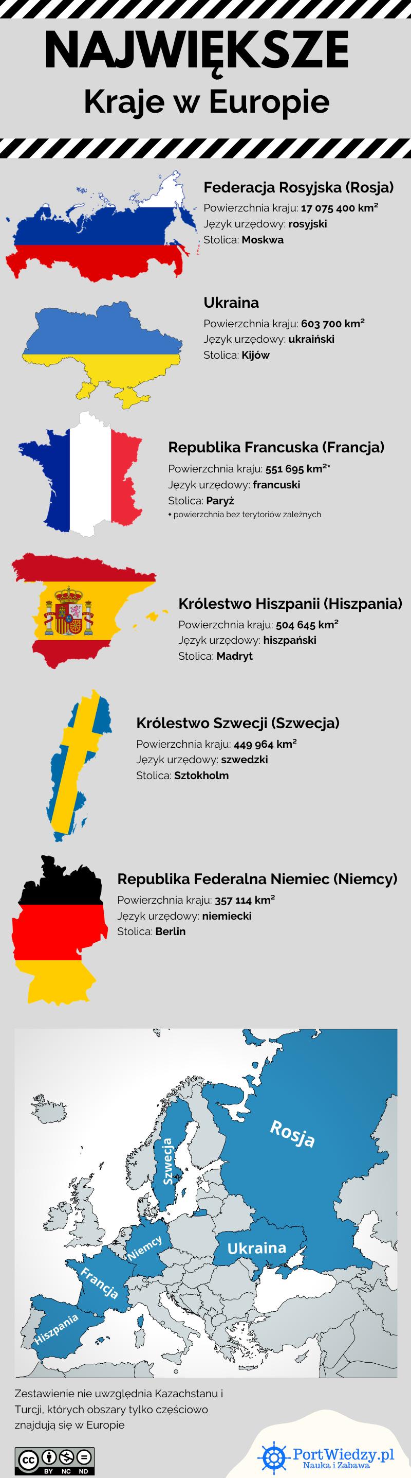 portwiedzy najwieksze europa infografika