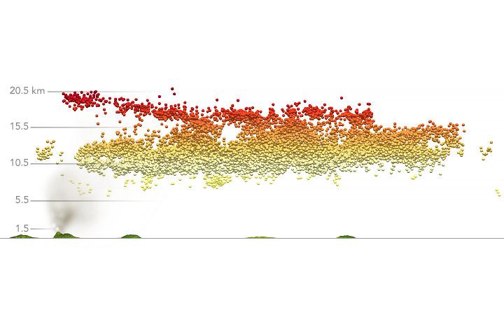 Śledzenie pióropusza La Soufrière'a